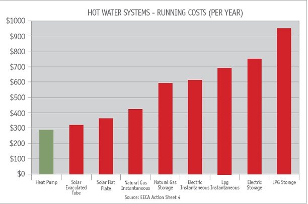 running cost graph